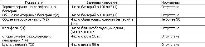 Линии розлива воды в ПЭТ в Новосибирске - Биржа